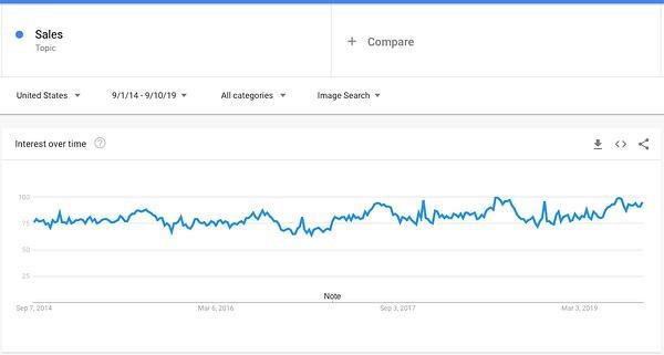 google trends sales