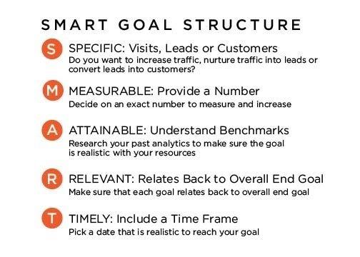 Microsites SMART B2B Marketing goals