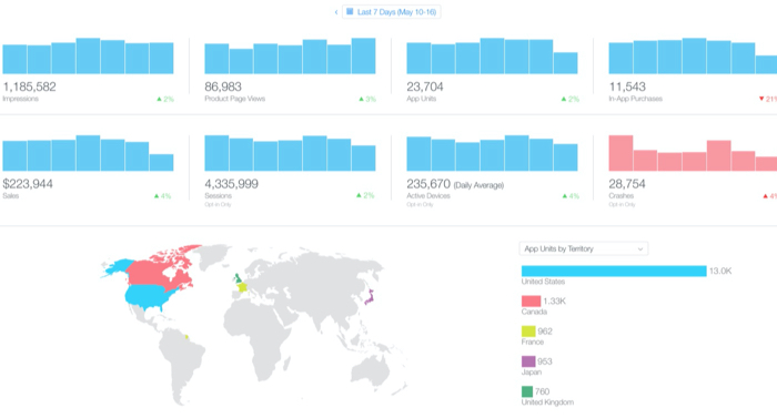 Mobile app analyics Screenshot of App Analytics