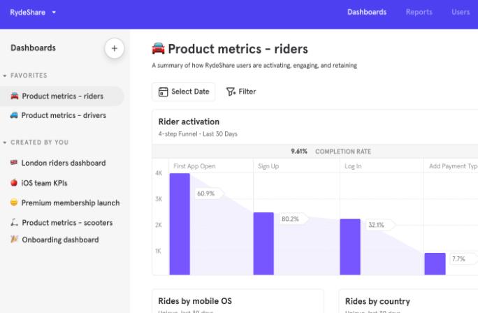 Mobile app analytics MixPanel