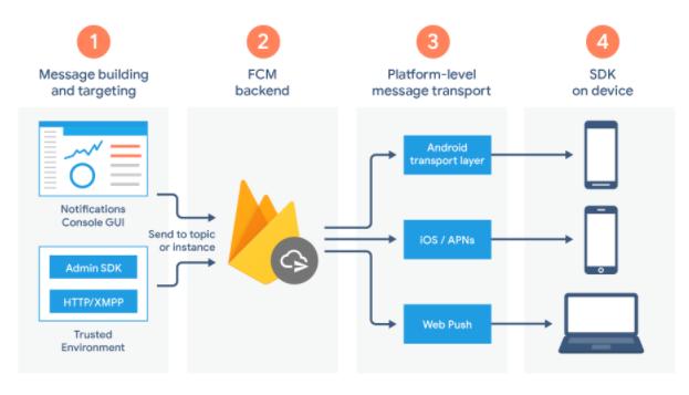 Mobile app analytics how firebase works