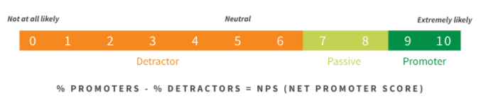 net promoter score chart: guide to mobile ads for engagement