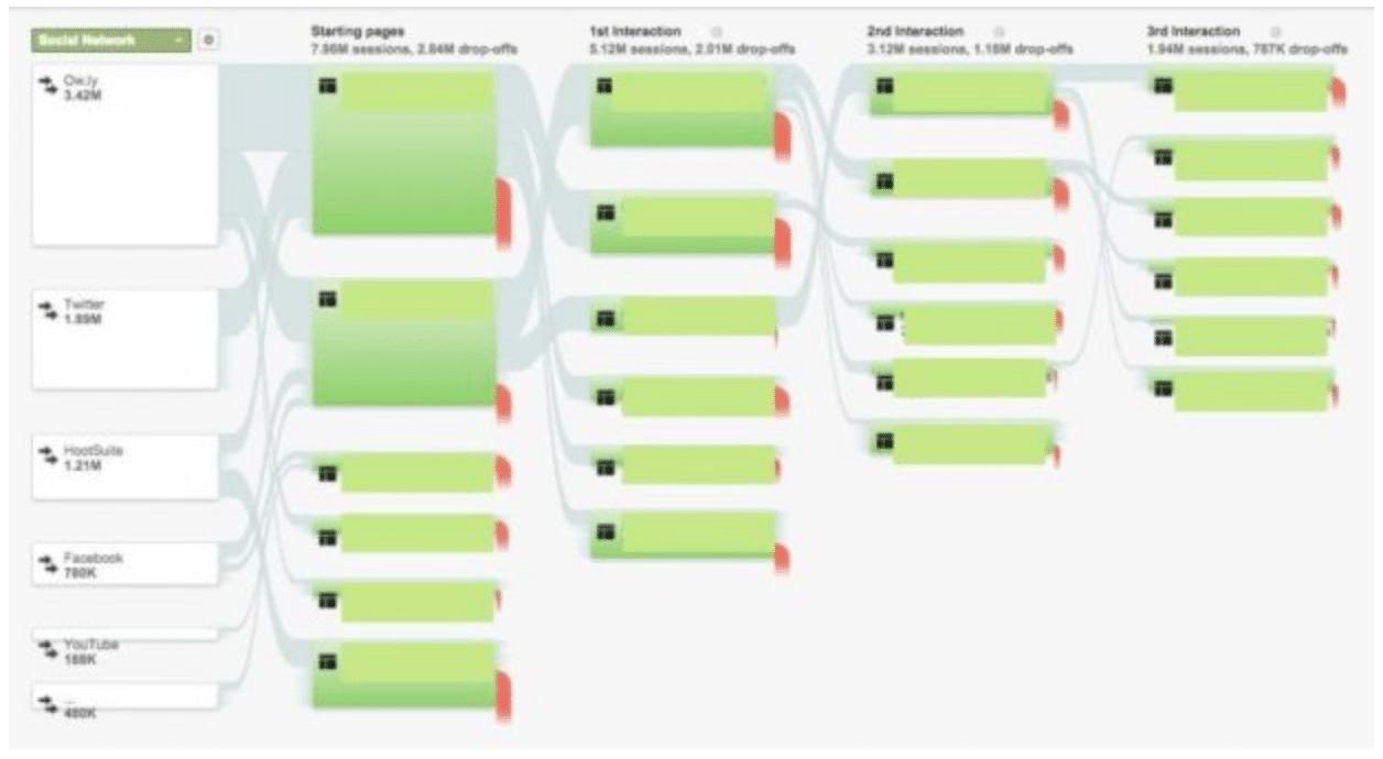 Behavior flow of website users