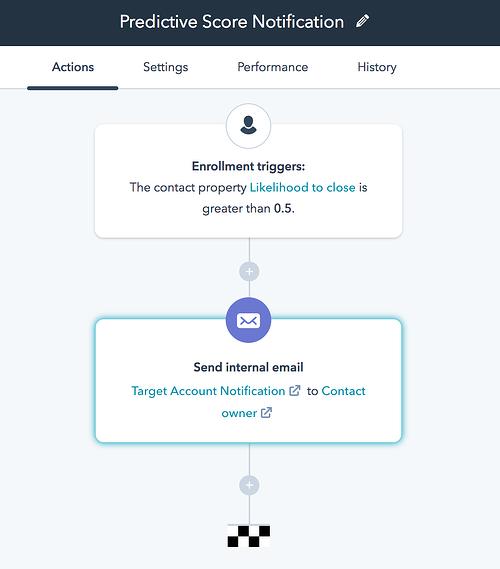 predictive marketing tools on HubSpot
