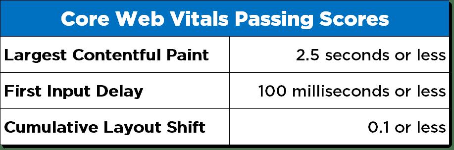 Core Web Vitals benchmarks