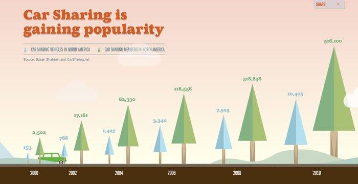 future of car sharing microsite statistics