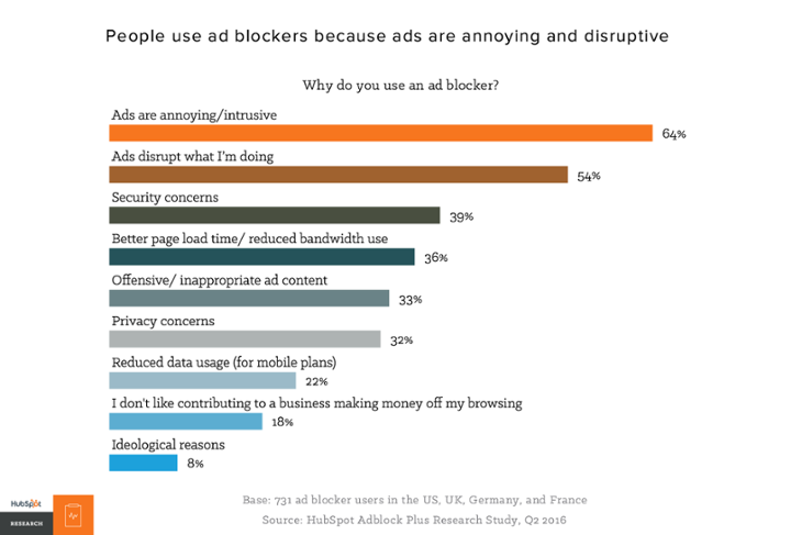 why do you use an ad blocker chart guide to mobile ads.