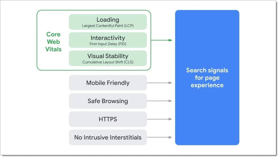 Core Web Vitals: New Google page experience ranking factors
