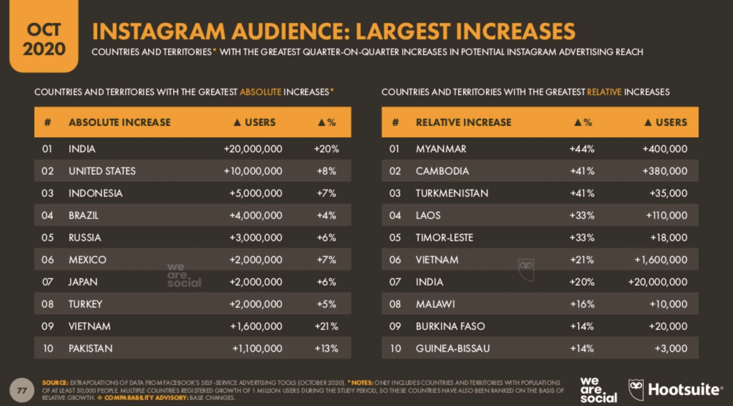 Instagram audiences with largest increases in advertising reach