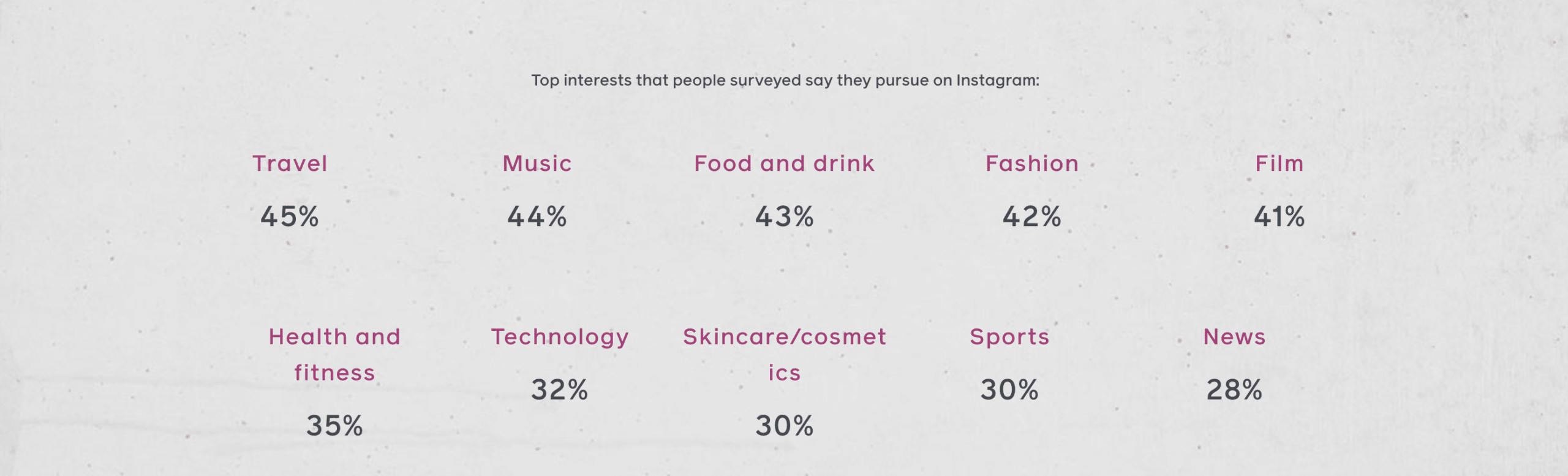 interests demographics