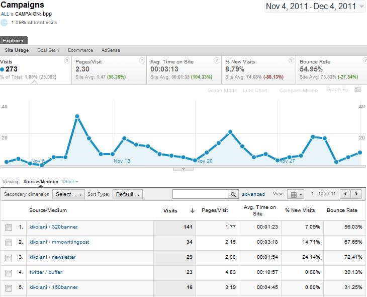 UTM parameters traffic insights