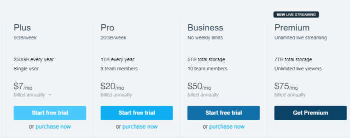 How Much Does Vimeo Cost