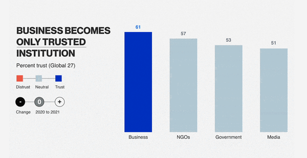 graph depicting businesses becoming only trusted institution