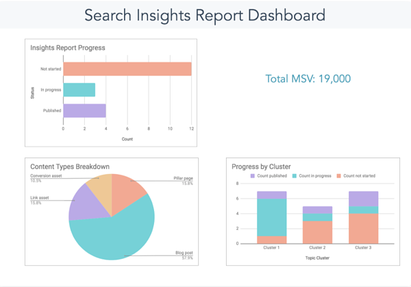 Search Insights report template by HubSpot.