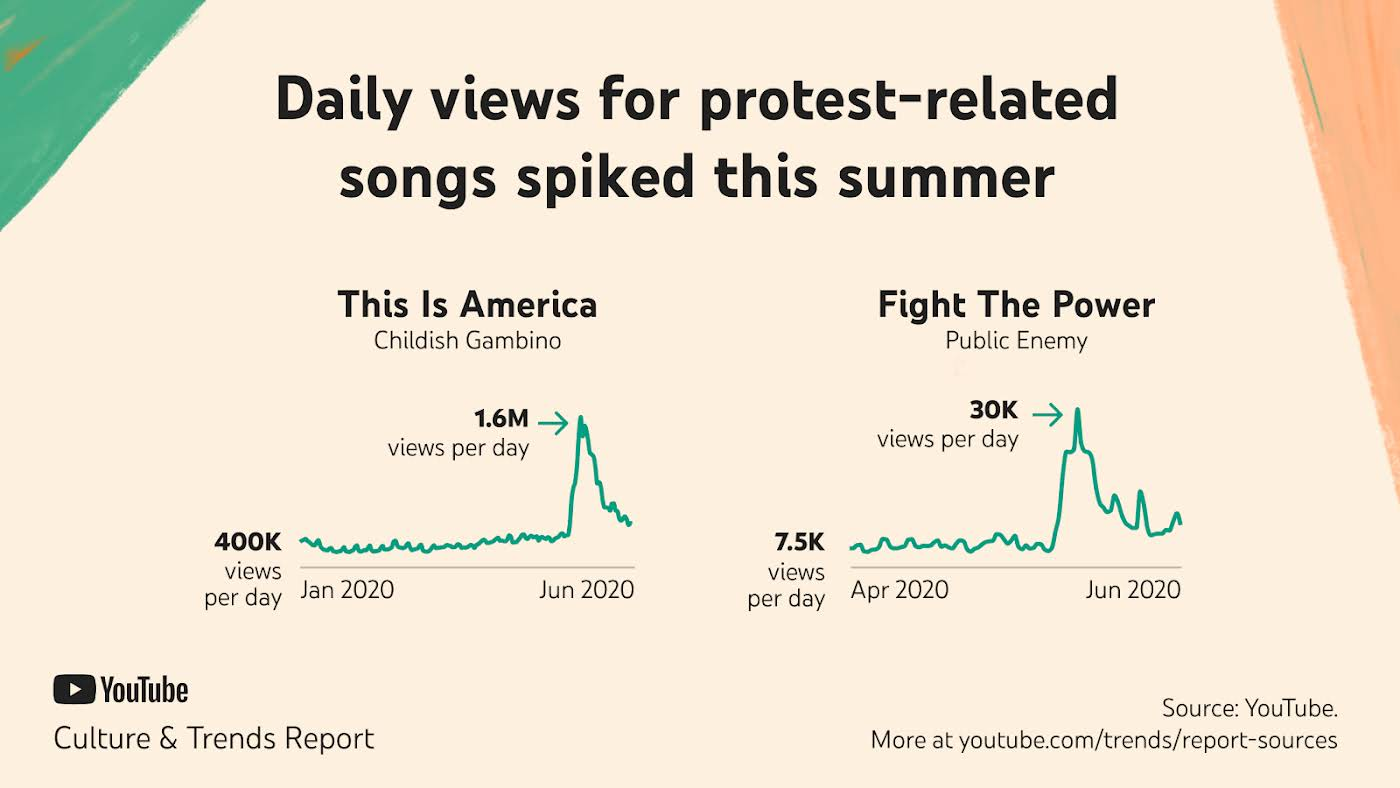 daily views for protest-related songs spiked in summer 2020