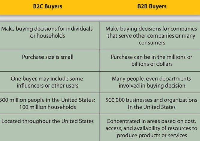 B2B vs B2C customer identification table