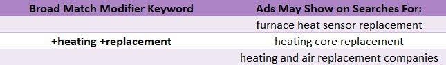 broad match modifier keyword match type