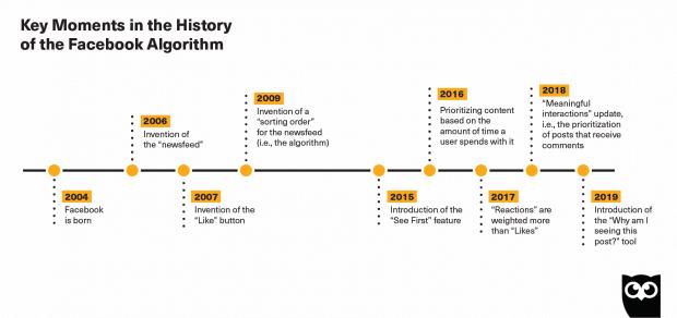 facebook algorithm history