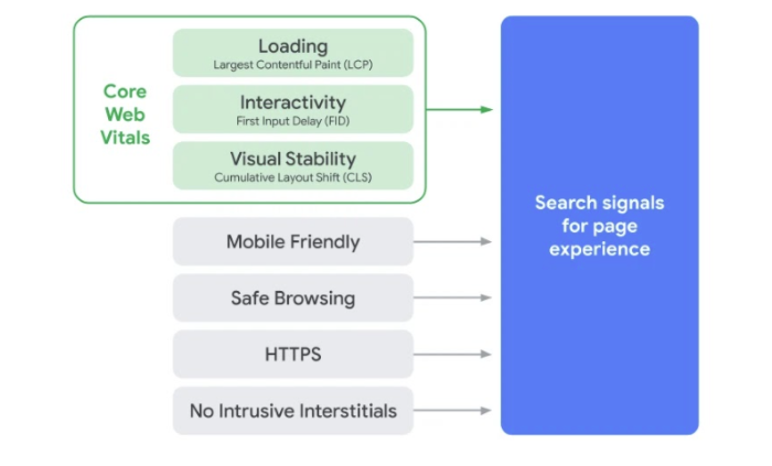 page experience serps