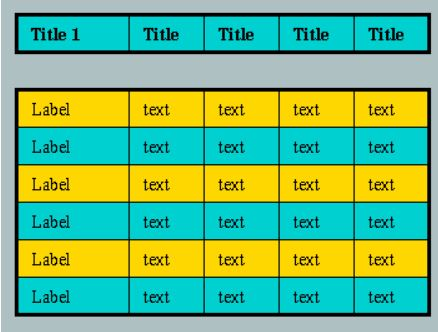Data visualization using a table
