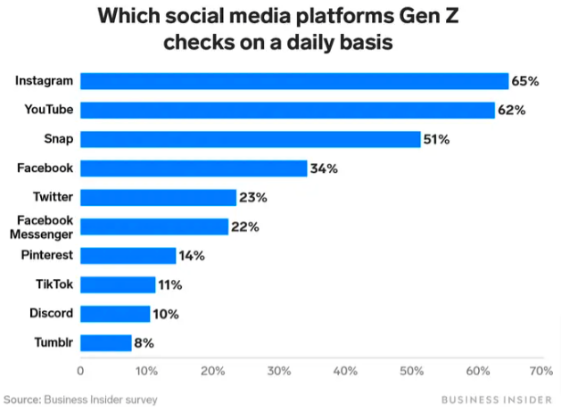 popular social media platforms for generation z