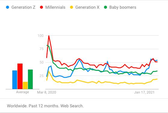 interest in generation z