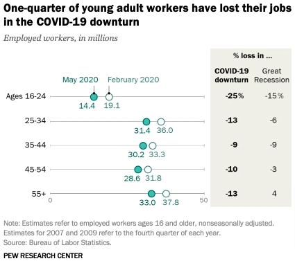 Generation Z lost jobs because of covid