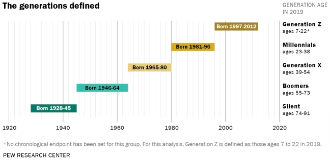 generation z and other generations defined