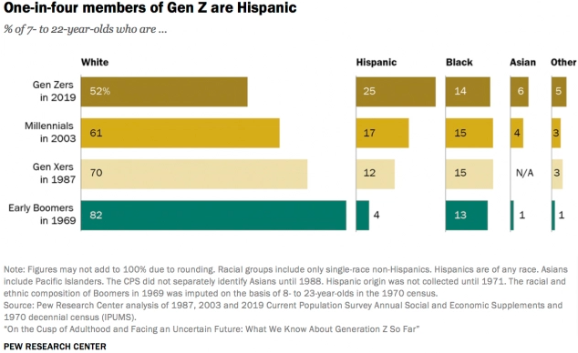 Generation Z diversity