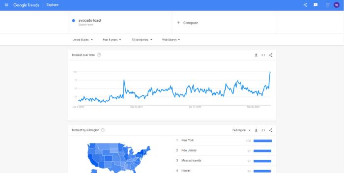 how to target millennials through paid ads - google trends