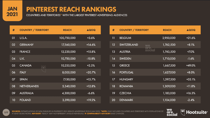 Pinterest reach rankings by country