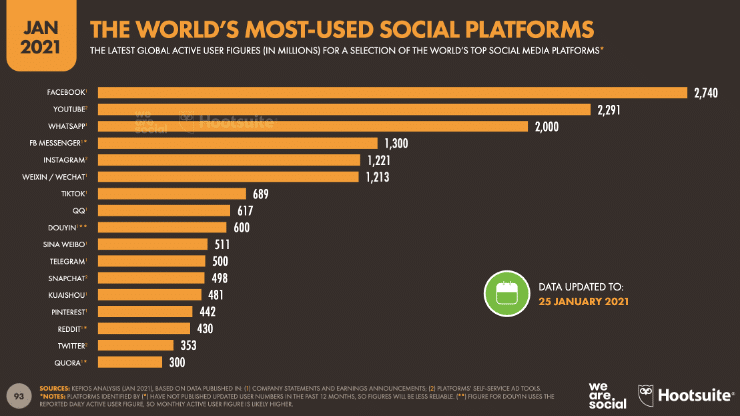 the world's most used social platforms in January 2021