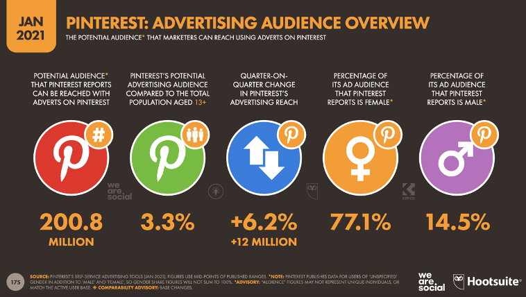 Pinterest advertising audience overview in January 2021