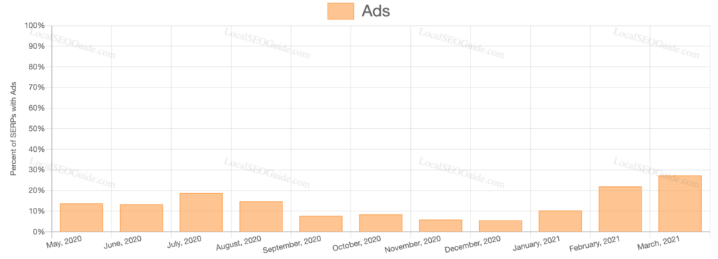 Ads SERP Feature March 2021