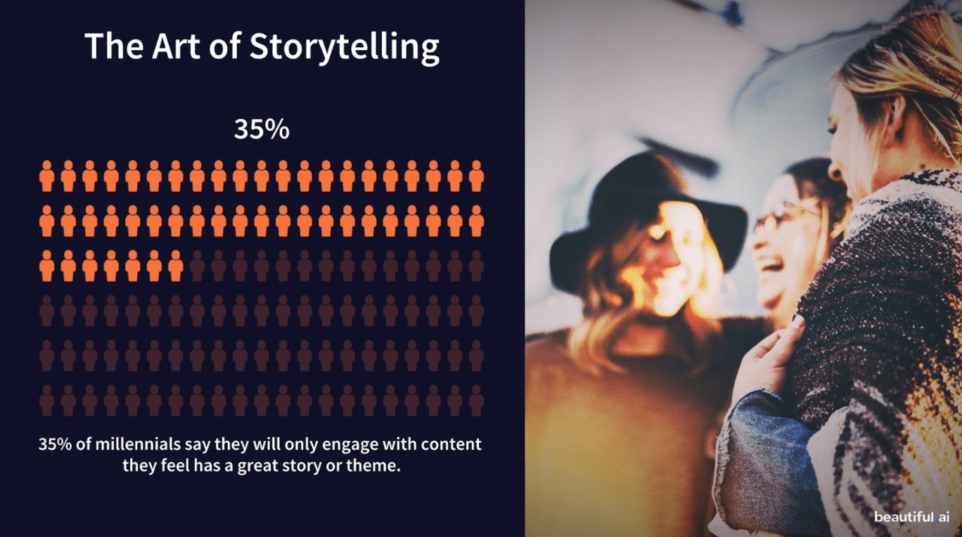 graph showing only 35% of millennials say they'll engage with content they feel has a great story or theme