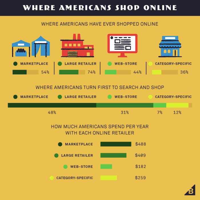 omnichannel e-commerce sales distribution