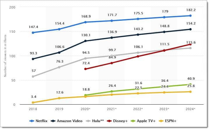 U.S. OTT viewership growth