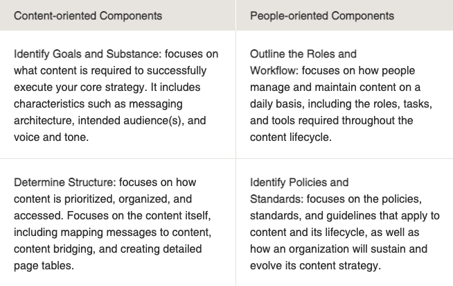 how to become an influencer - usability.gov chart for content strategy