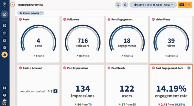 Hootsuite Analytics Instagram overview