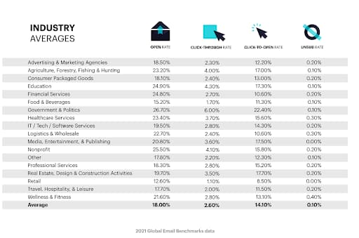 Benchmarks for lifecycle email marketing