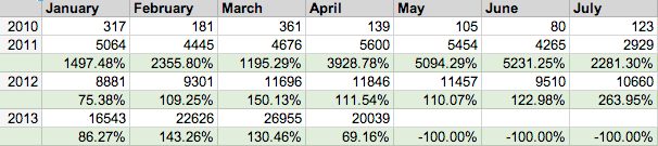 tracking metrics for paid internet advertising
