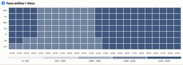 fans online per hour