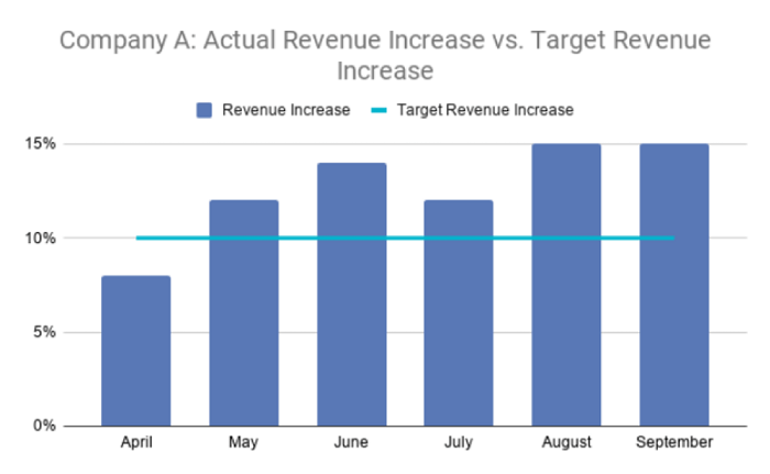 Marketing objective to improve revenue chart