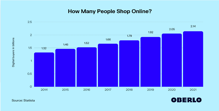 Number of online shoppers for setting marketing objectives