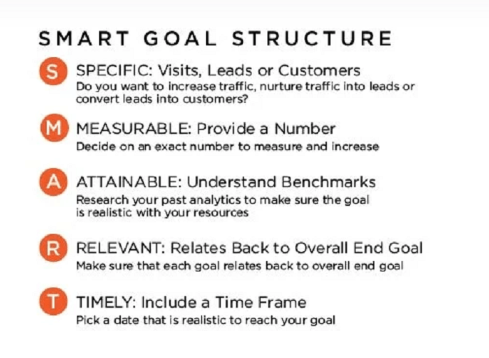 SMART goals structure related to marketing objectives