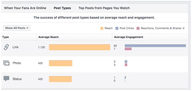 post types link photo status
