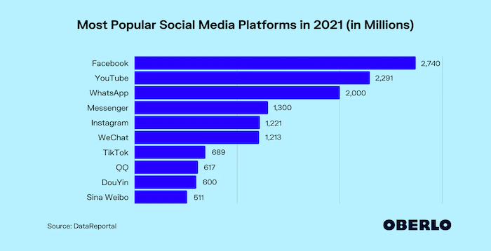 Most Popular Social Media Platforms -for use in personal branding strategy