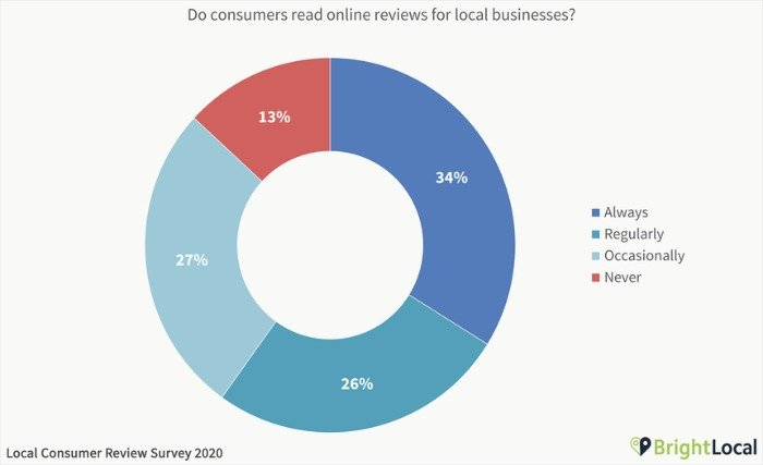 word of mouth BrightLocal survey chart image